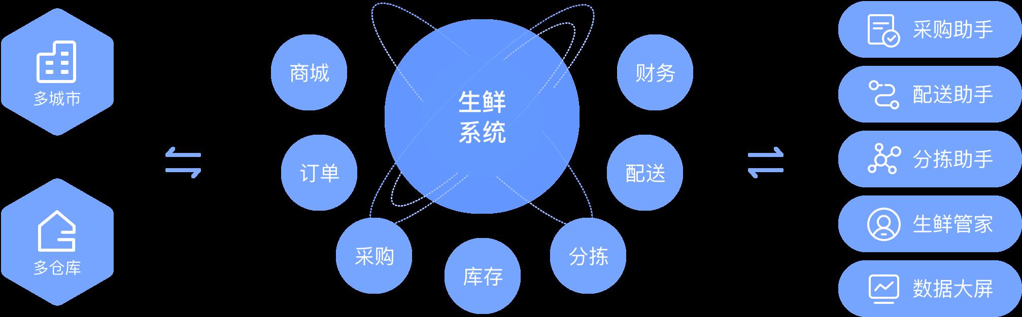 蔬东坡 — 赋能太阳城彩票网app下载配送全流程