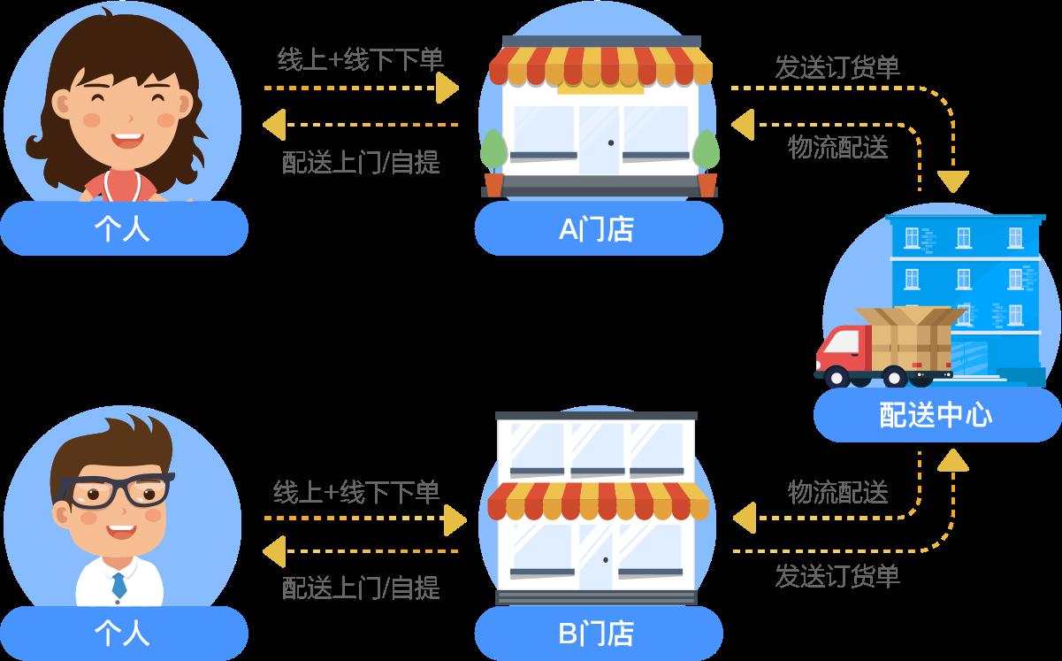 生鲜新零售解决方案流程